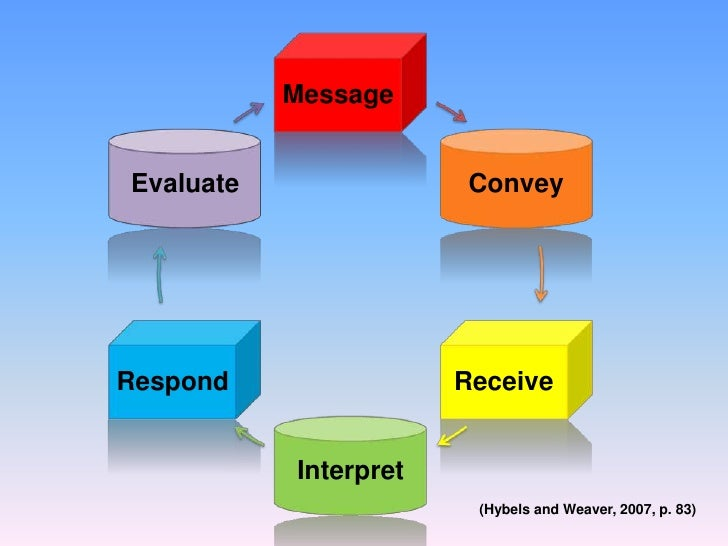 hybels and weaver Hybels and weaver ii (2001) in trying to state the complex nature of listening compared it to hearing and stated: hearing is a physiological process involving the various parts of.