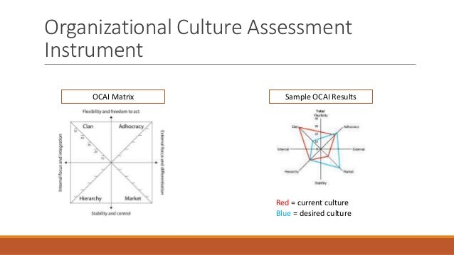 organizational culture assessment instrument template - the competing values framework culture change