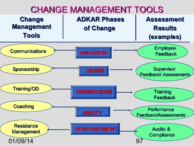 complete guide to ethics management an The complete guide to running 360 reviews by  aug 29th, 2016 blog  communication, leadership potential, and management skills of an employee the reviewers are.
