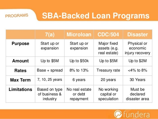 Sba Backed Loan