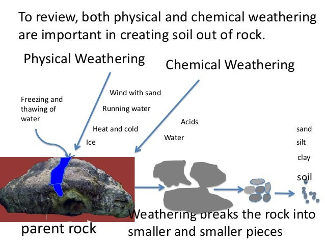 Soil science for teachers massive the real dirt on soil for Rocks and soil wikipedia