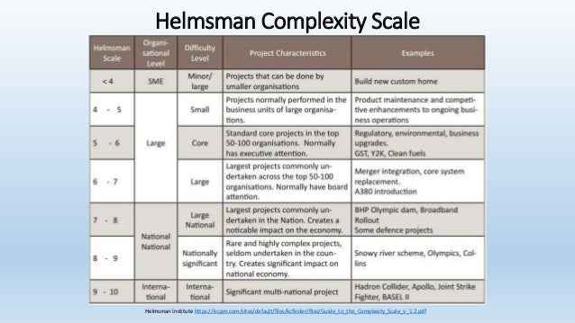 The Complexity Of Scale How To Build A Large Program Of Work
