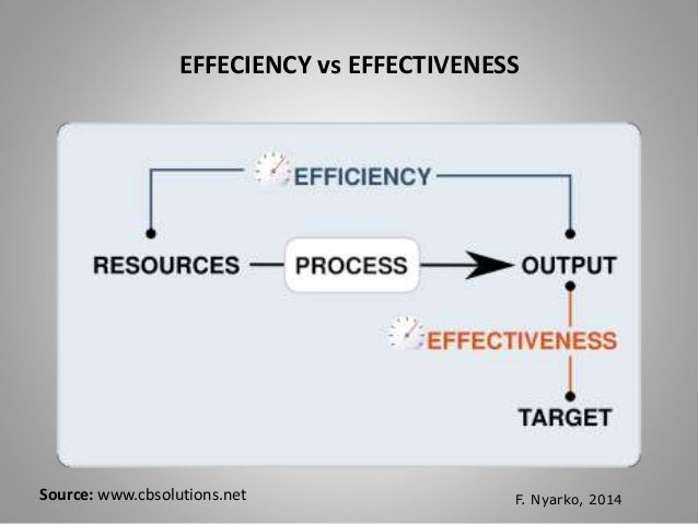 effectiveness and efficiency Read this business research paper and over 88,000 other research documents efficiency & effectiveness a managers role within an organization is to supervise and co-ordinate the use of available material and human resources to.