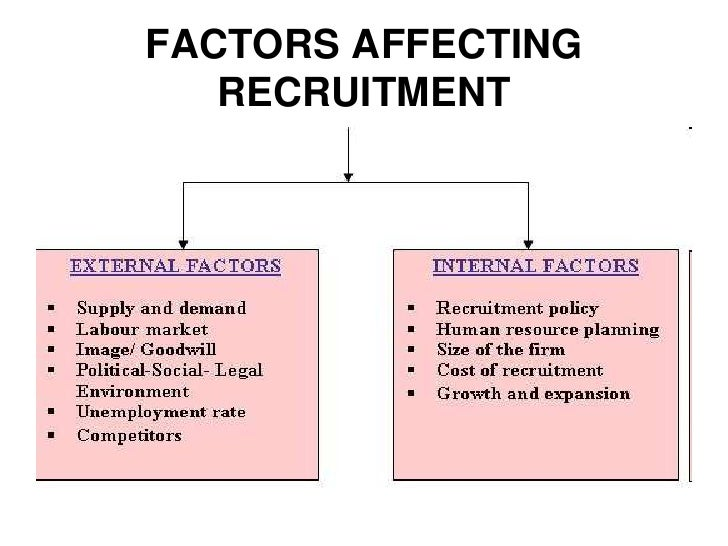 external factors affecting human resources External factors -factors that affect a firm's human resources from outside the organization's boundaries example: 1) technological changes - technology changes rapidly and hr must cope up with this change to ensure the successfulness of the organization for example, by computer and.