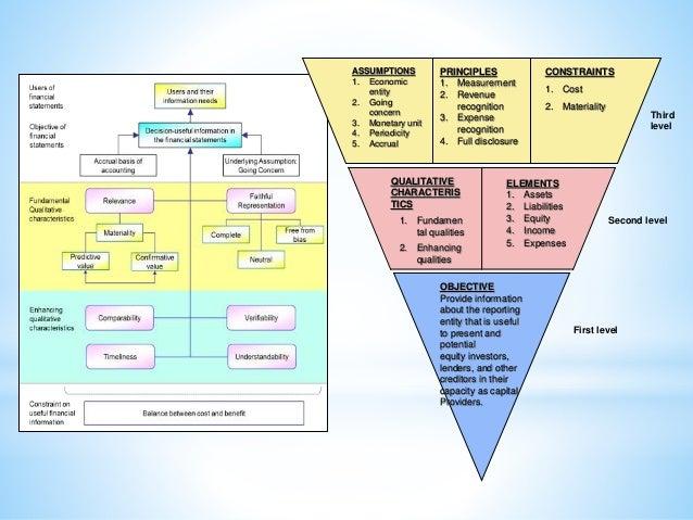 the conceptual framework for financial reporting 4 638?cb=1412067265 the conceptual framework for financial reporting