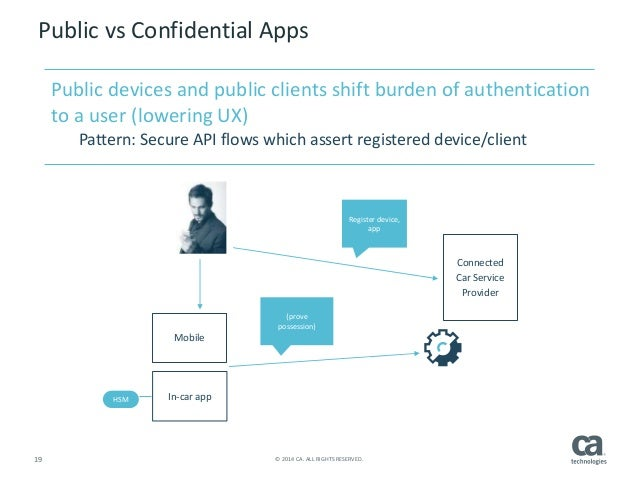 APIs Fueling the Connected Car Opportunity - Scott Morrison