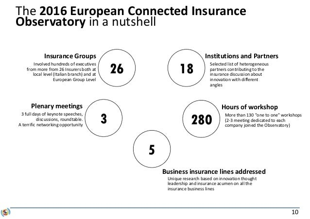 10 The 2016 European Connected Insurance Observatory in a nutshell Insurance Groups Involved hundreds of executives from m...