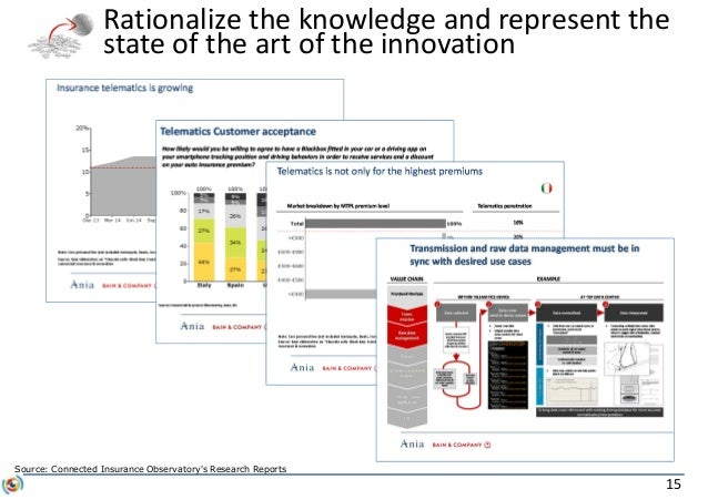 15 Rationalize the knowledge and represent the state of the art of the innovation Source: Connected Insurance Observatory'...