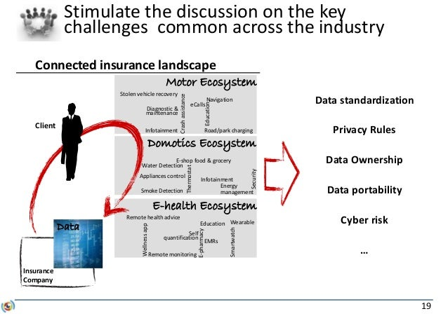 19 Stimulate the discussion on the key challenges common across the industry Privacy Rules Data portability Data standardi...