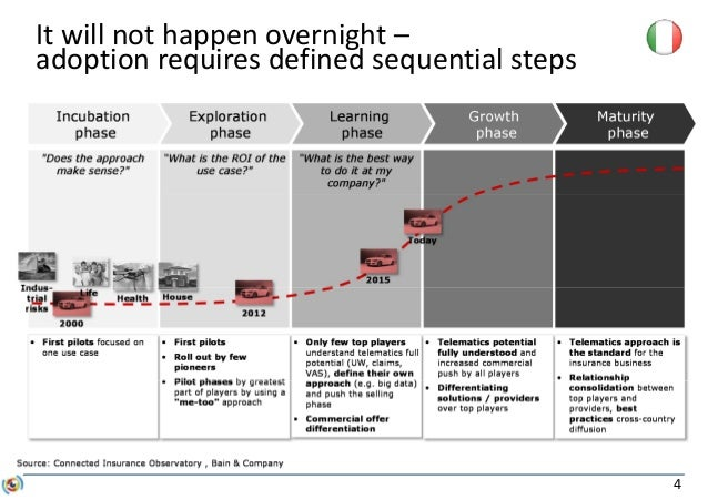 4 It will not happen overnight – adoption requires defined sequential steps