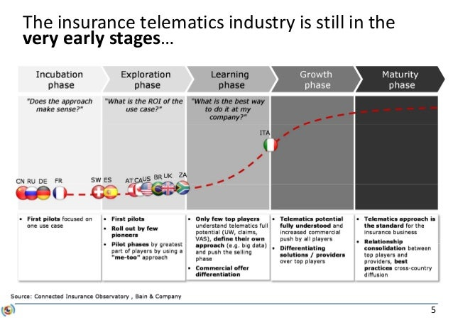 5 The insurance telematics industry is still in the very early stages…