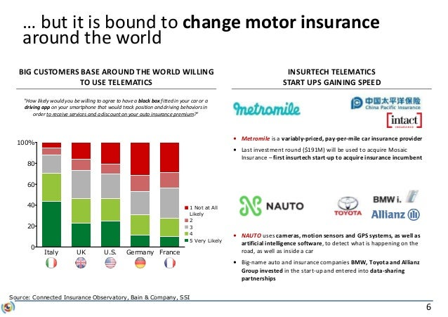6 … but it is bound to change motor insurance around the world 0 20 40 60 80 100% Italy UK U.S. Germany France 5 Very Like...