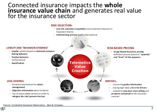 7 RISK SELECTION: - Low risk customers acquisition and connected reduction in fraudulent intents - Underwriting process qu...