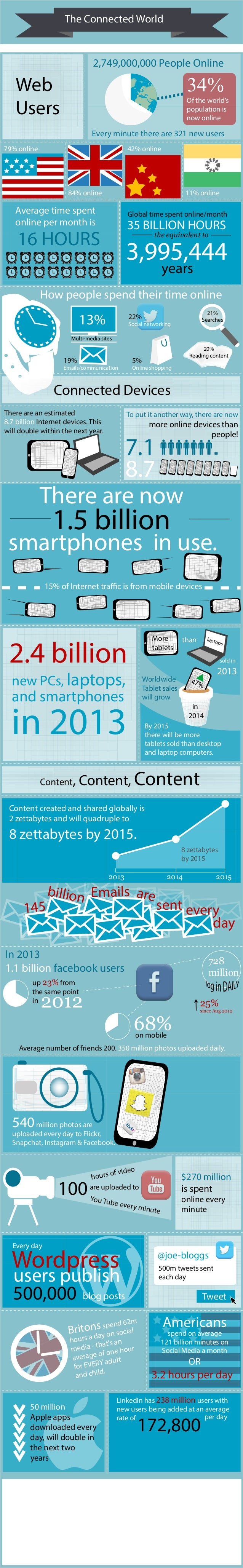 Average time spent online per month is The Connected World Content, Content, Content Web Users There are an estimated 8.7 ...