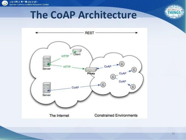The CoAP Architecture 10