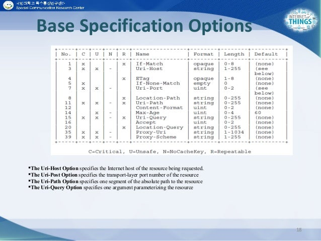 Base Specification Options 18 The Uri-Host Option specifies the Internet host of the resource being requested. The Uri-P...