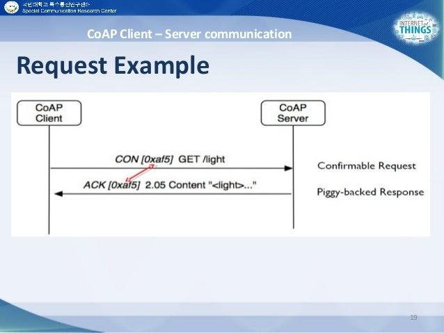 Request Example 19 CoAP Client – Server communication