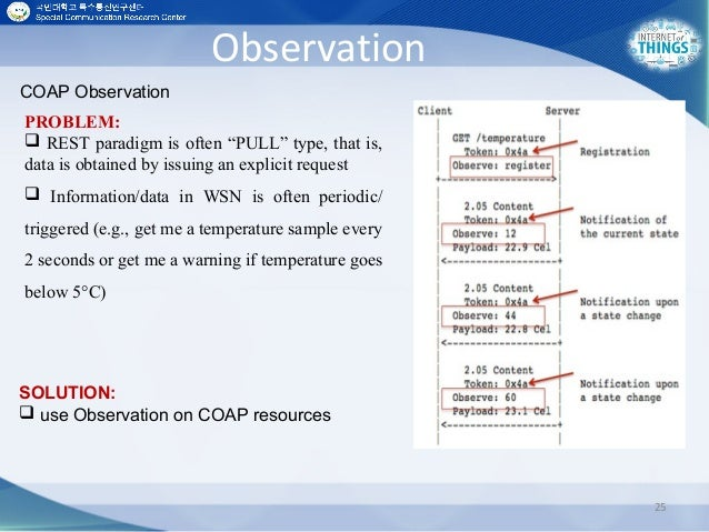 """Observation 25 COAP Observation PROBLEM:  REST paradigm is often """"PULL"""" type, that is, data is obtained by issuing an exp..."""