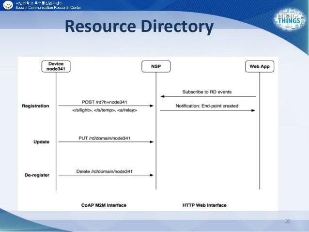 Resource Directory 30
