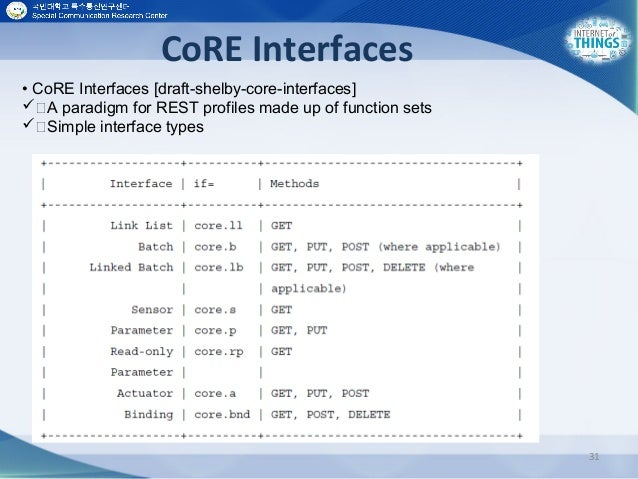 CoRE Interfaces 31 • CoRE Interfaces [draft-shelby-core-interfaces] A paradigm for REST profiles made up of function set...