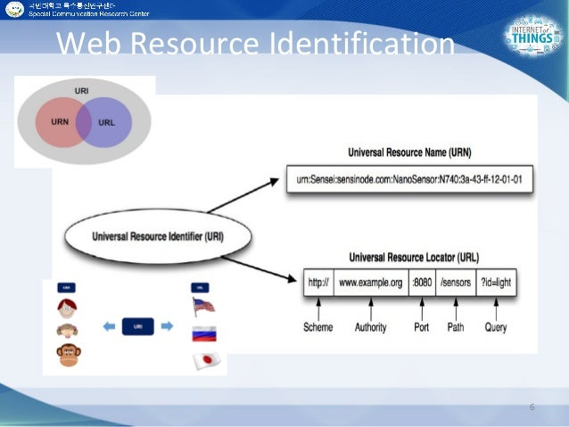 Web Resource Identification 6