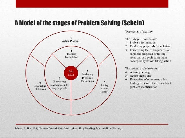 The consulting process models