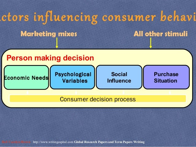 why does a consumer buy an The consumer or buyer decision making process is the method used by  marketers  has now decided based on the knowledge gathered what to  purchase and.