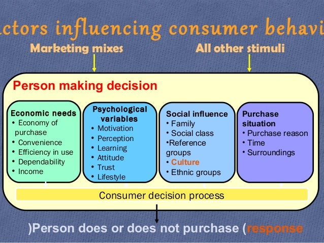 what is buying decision process