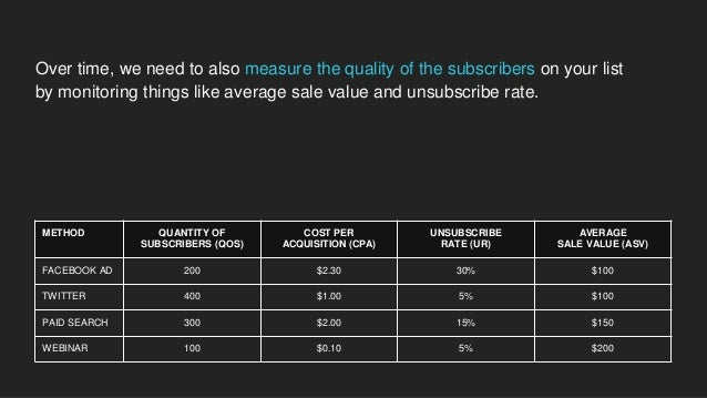 METHOD QUANTITY OF SUBSCRIBERS (QOS) COST PER ACQUISITION (CPA) UNSUBSCRIBE RATE (UR) AVERAGE SALE VALUE (ASV) TOTAL VALUE...