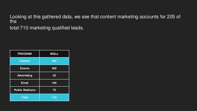 PROGRAM MQLs CONVERSION RATE AVERAGE SALES VALUE Content 205 50% $500 For this example, let's say our content marketing ha...