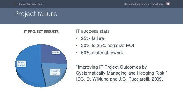 @kimvanwilgen   www.kimvanwilgen.nlThe continuous culture 11 IT success stats • 25% failure • 20% to 25% negative ROI • 50...