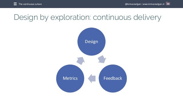 @kimvanwilgen   www.kimvanwilgen.nlThe continuous culture 28 Design by exploration: continuous delivery Design FeedbackMet...