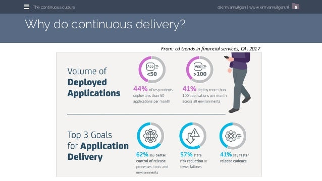 @kimvanwilgen   www.kimvanwilgen.nlThe continuous culture 5 Why do continuous delivery? From: cd trends in financial servi...