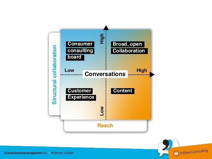 ………………………………………….………..……………..…………………………………………            Unused Conversation Potential:        Customer Experience……………………...