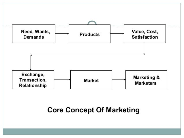 five core concepts of marketing Marketing management marketing management | types of market | core concepts of marketing | part 5 1 introduction - 00:00:09 - 00:00:21 2 consumer.