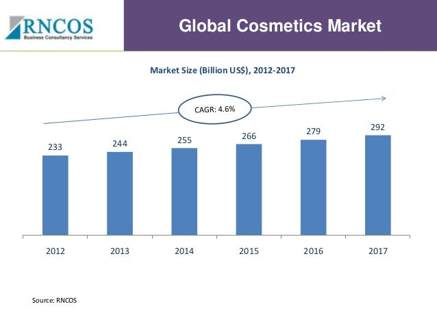 Cosmetic, Perfume and Toiletry Markets in Europe to 2022