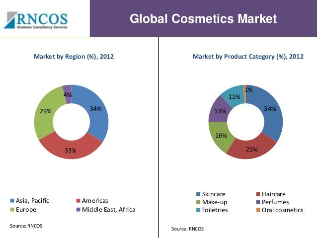 Organic skin care market analysis
