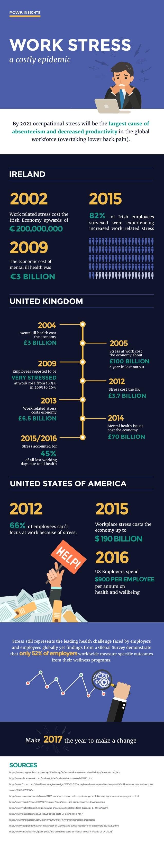 POWR INSIGHTS a costly epidemic IRELAND 2002 2009 2015 Work related stress cost the Irish Economy upwards of The economic ...