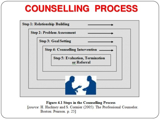 stages of counselling session Plan, coordinate, and organize the session  if more counseling is needed, set a  firm date and time for the next session  there are 3 stages of counselling .