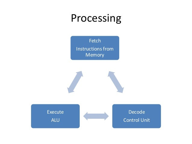 The Cpu Cycle