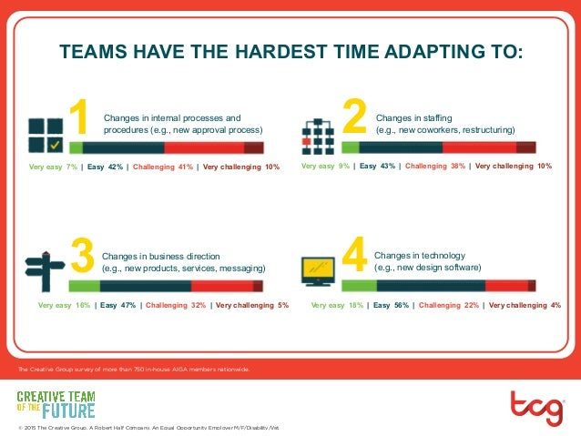 Which Type of Change is Toughest on Teams? Slide 2