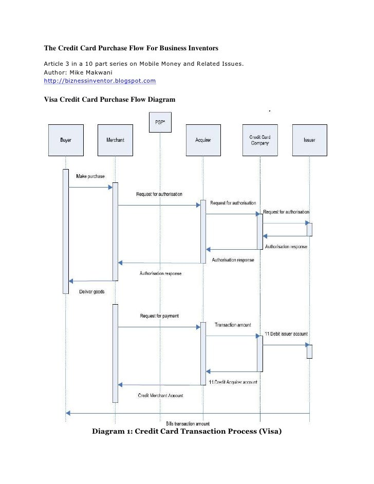 The credit card purchase flow diagram for business inventors