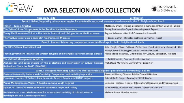 DATA SELECTION AND COLLECTION Case study (n:13) Contributor Event 1. Rabat: Supporting culture as an engine for sustainabl...