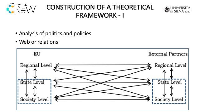 CONSTRUCTION OF A THEORETICAL FRAMEWORK - I • Analysis of politics and policies • Web or relations