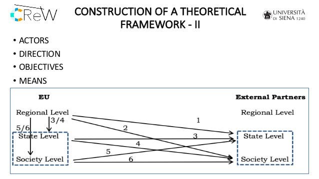 CONSTRUCTION OF A THEORETICAL FRAMEWORK - II • ACTORS • DIRECTION • OBJECTIVES • MEANS