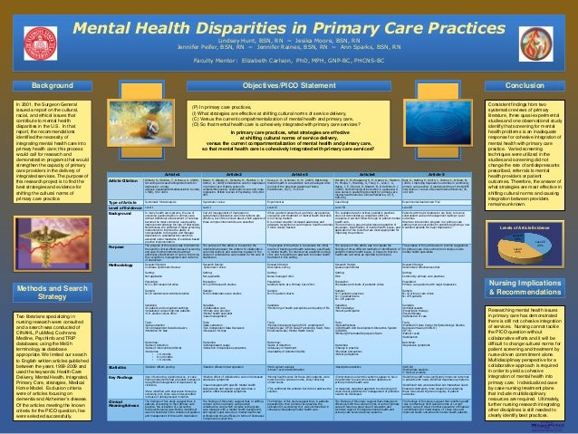printed by www.postersession.com Mental Health Disparities in Primary Care Practices Lindsey Hunt, BSN, RN ~ Jesika Moore,...