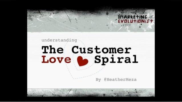 1!© www.themarketingevolutionst.com! The Customer ! Love Spiral! understanding! By @HeatherMeza