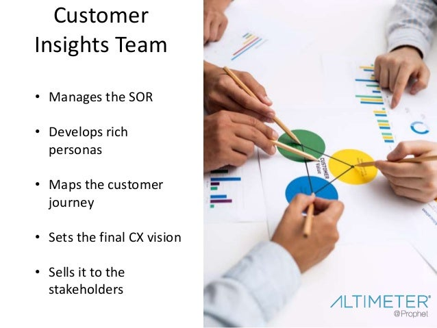 Content Management Team • Takes findings from insights team, turns it into relevant content • Not necessarily a content fa...