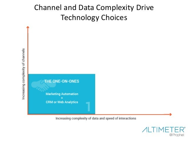 Channel and Data Complexity Drive Technology Choices