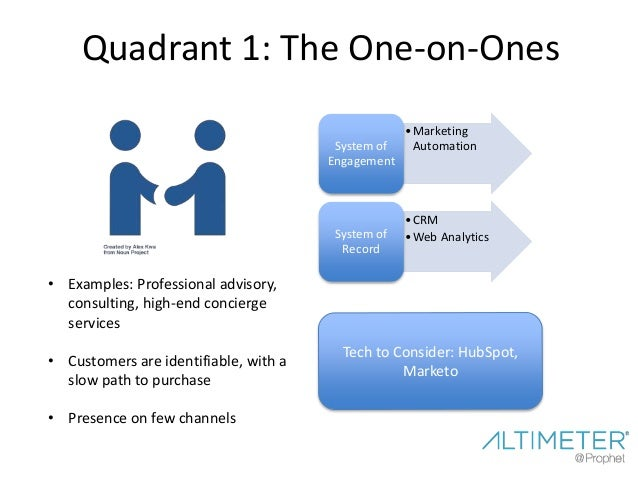 Quadrant 3: The E-Commerce Sellers •Marketing Cloud System of Engagement •CRM •Analytics •Predictive Intelligence System o...